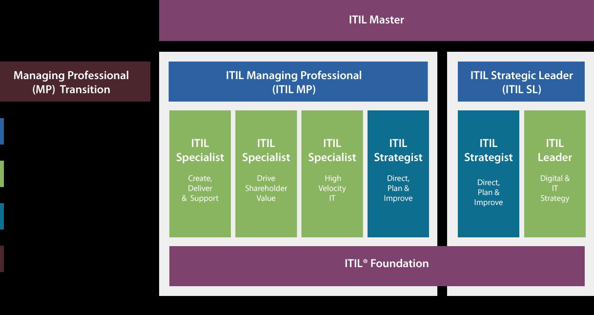 itil4-certification-schemev3