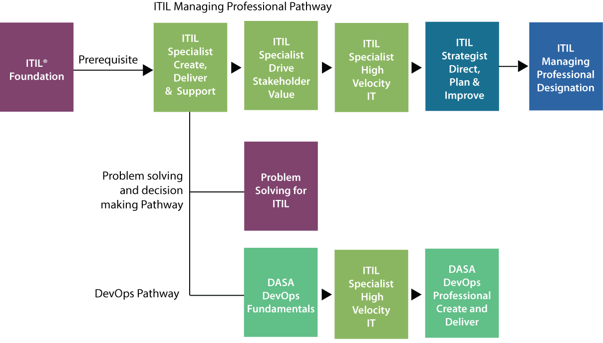 create-deliver-support-pathway