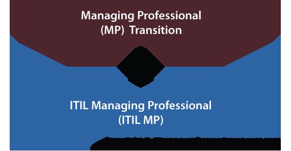 itil-managing-Professional-v3